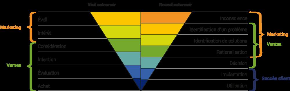 La taille n'est donc plus le facteur clé de la réussite ; c'est votre vitesse et votre agilité qui assureront votre pertinence aux yeux de vos clients