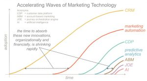 accelerating-waves-of-marketing-technologies