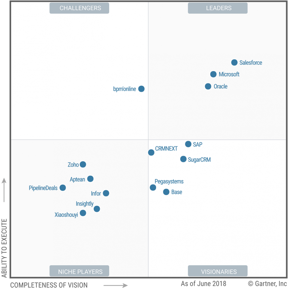 Image bpm'online identified as Challenger in Gartner 2018 Sales Force Automation Magic Quadrant